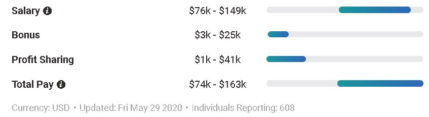 Average Entry Level ML Salaries