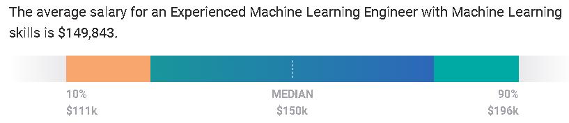 Senior Level ML Salaries
